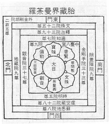 曼荼羅 胎蔵 界